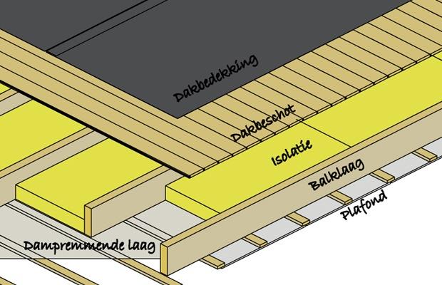 toiture chaude avantages m thode de travail caract ristiques prix. Black Bedroom Furniture Sets. Home Design Ideas